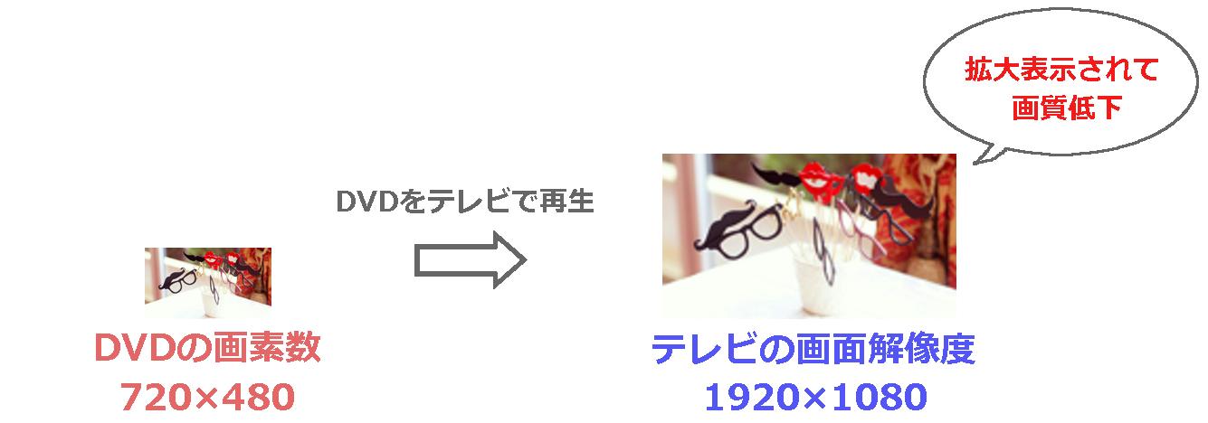 DVDの画素数と画面解像度|結婚式ムービーchouchou(シュシュ)