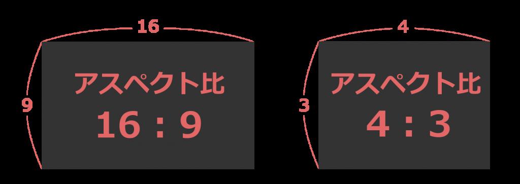 アスペクト比の比較|ウェディングムービーシュシュ