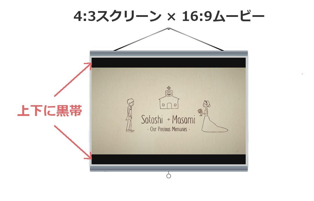 4:3スクリーン×16:9ムービー|ウェディングムービーシュシュ